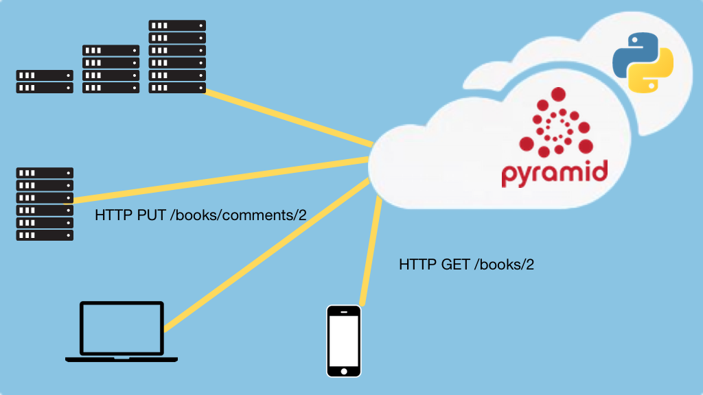 Transcripts for RESTful and HTTP APIs in Pyramid: How we deploy
